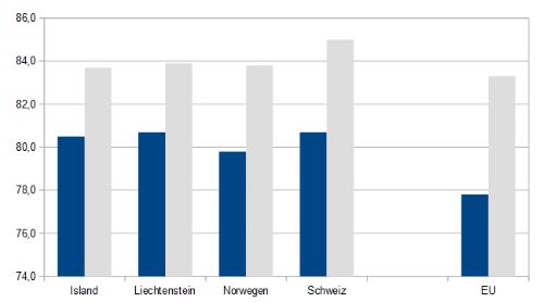 EFTA Lebenserwartung
