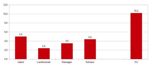 EFTA Erwerbslosigkeit Vergleich EU