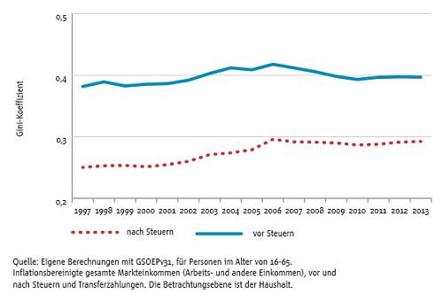 Soziale Ungleichheit Fratzscher