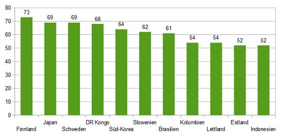 Höchster Waldanteil weltweit Statistik