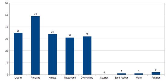 Niedrigster Waldanteil Statistik.