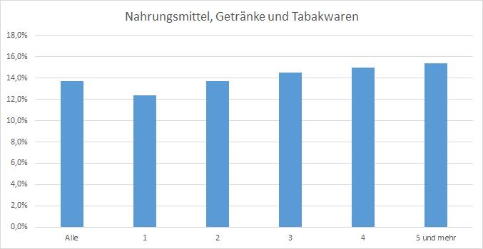 Haushaltsgröße Ausgaben Statistik