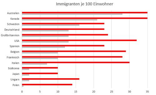 Gefühlte Migration