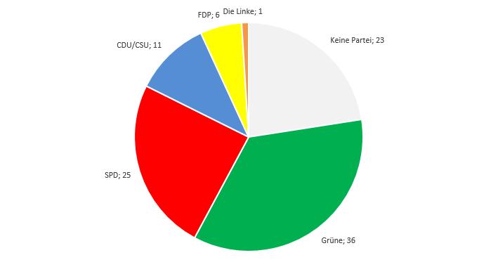 Parteipräferenzen von Journalisten Statistik