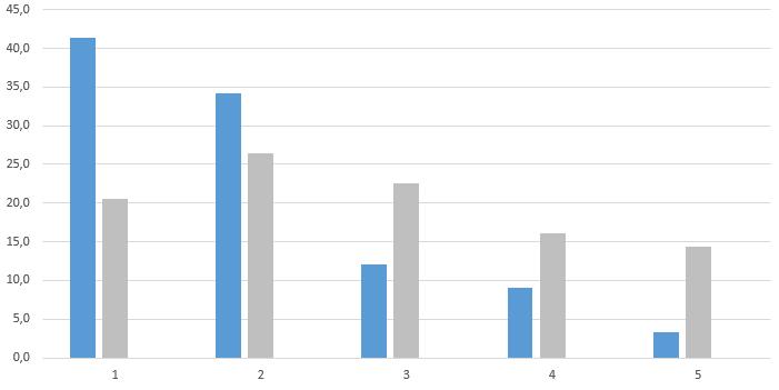 Haushaltsgröße Statistik Grafik