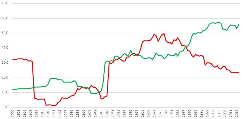Diktatur und Demokratie Statistik