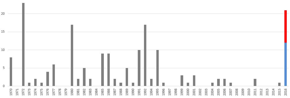 Terror in Deutschland Statistik