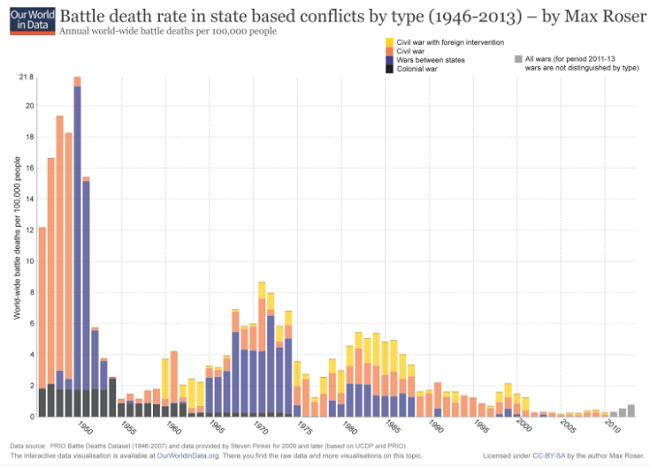 Kriegstote Statistik