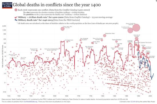 Kriegstote langfristig
