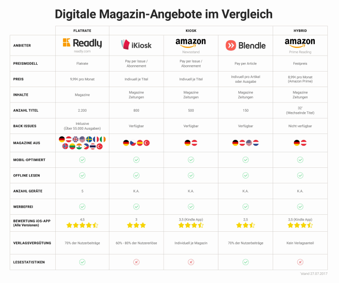 E-Kiosk Vergleich