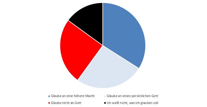 Atheisten in Deutschland Statistik