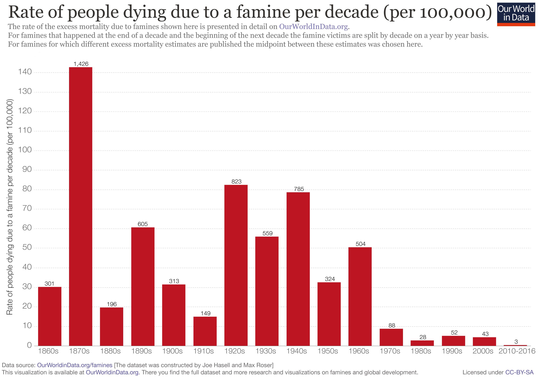 Todesfällte durch Hunger Statistik