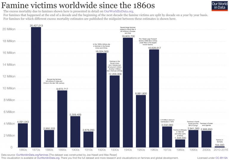 Opfer von Hunger weltweit Statistik