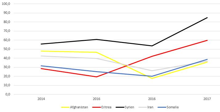 Flüchtlinge Hartz IV Statistik
