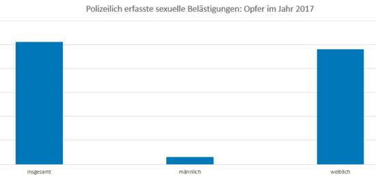 Sexuelle Belästigung Statistik