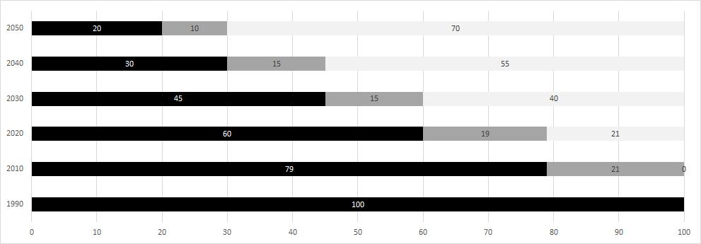 Einsparung CO2 Ziele Statistik