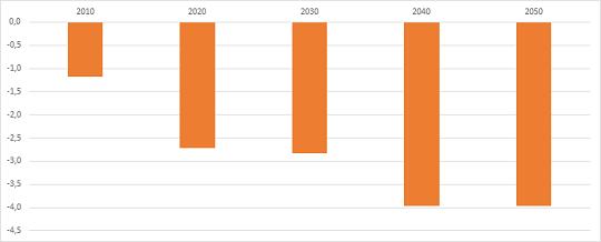 CO2 Reduktion pro Jahr Statistik
