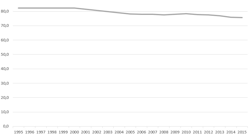 Mittelschicht Statistik Zeitreihe