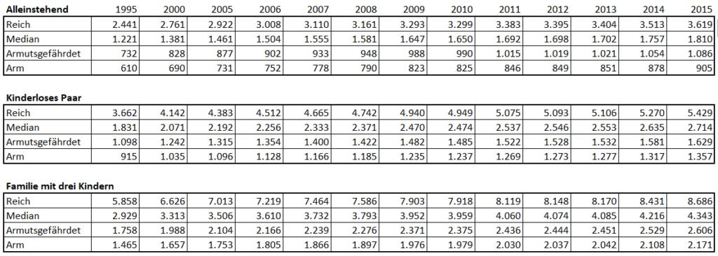Statistik Arm und Reich