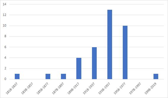 Insektensterben Grafik Statistik