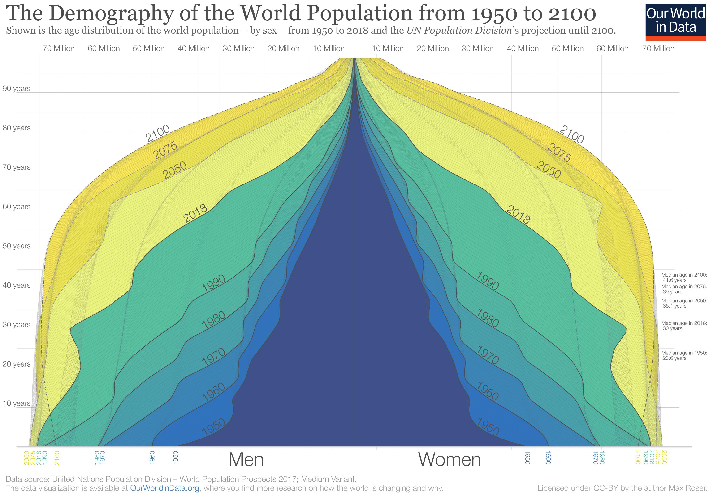 Weltbevölkerung bis 2100 Schätzung Grafik