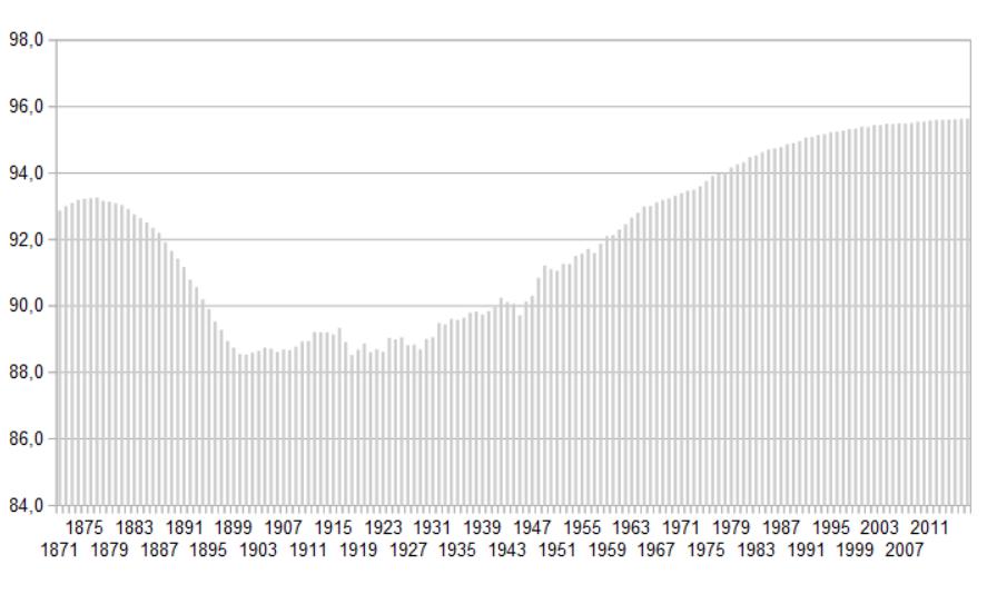 Lebemserwartung Geschlechterdifferenz Statistik