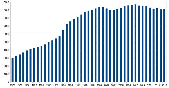 Buchhandel Umsatz Grafik