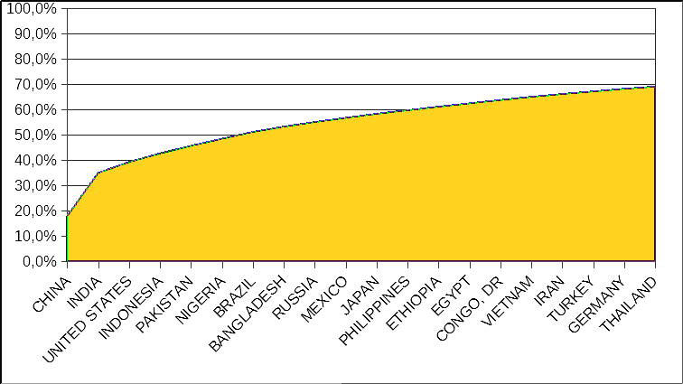 Einwohnerzahl Deutschland im Vergleich