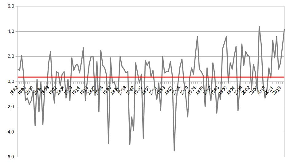 Grafik Klimaerwärmung mit Jahreswerten und Durchschnitt seit 1882