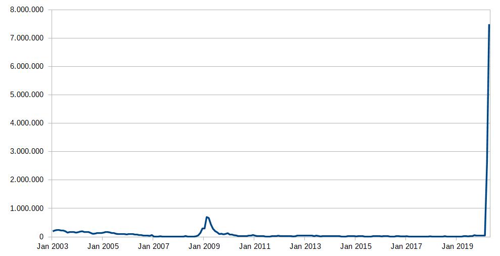 Anzeigen Kurzarbeit Grafik langfristig