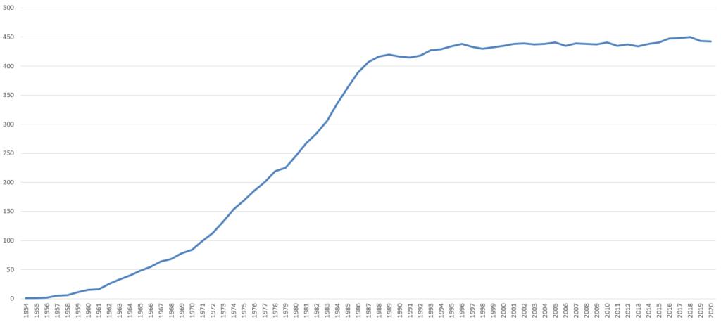 Zahl der Reaktoren weltweit steigt bis 1980 stark an, stagniert seitdem